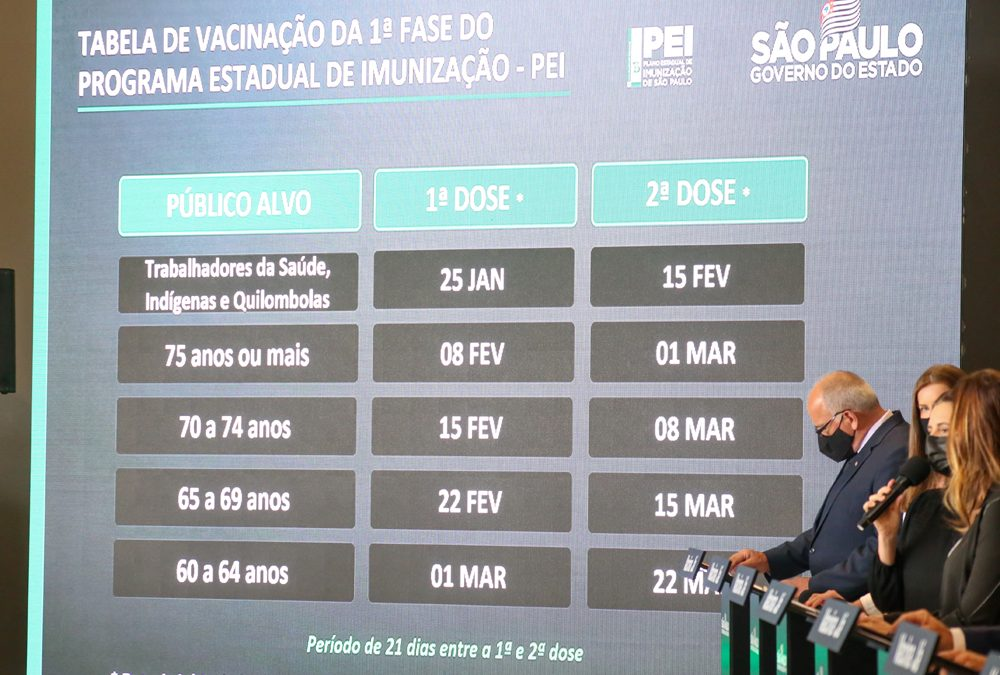 Governo de SP inicia vacinação contra coronavírus em 25 de janeiro