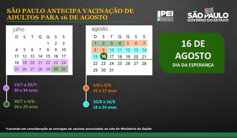 Governo de SP anuncia novas datas para vacinação contra Covid-19 e inclui programação para adolescentes