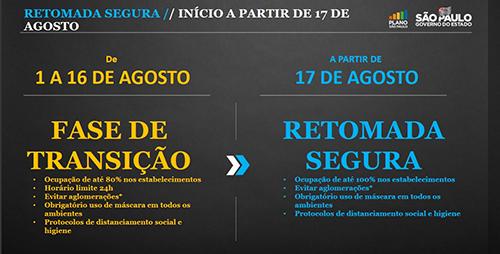 SP amplia funcionamento de atividades econômicas até 00h a partir de domingo